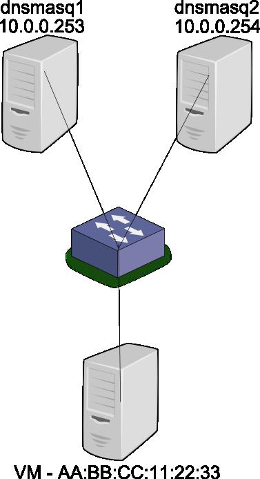 dhcp_ha_topology
