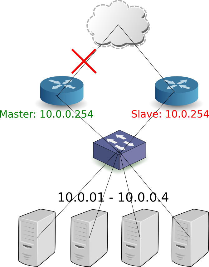 router_ha_external_trap